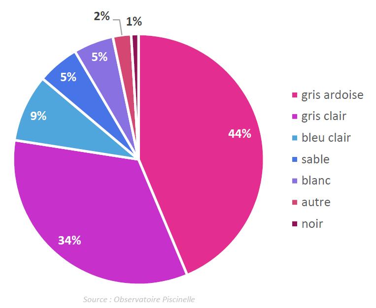 Statistiques des couleurs de liners choisies en 2019