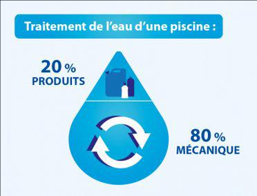 Consommation de traitement chimique piscine (source : FPP).
