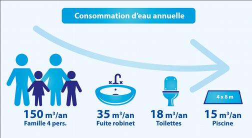Quelle est la consommation d'eau d'une piscine (source : FPP).