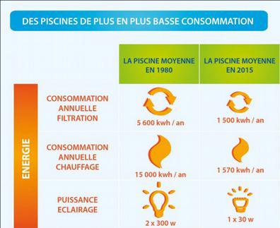 Consommation électrique piscine (source : FPP).