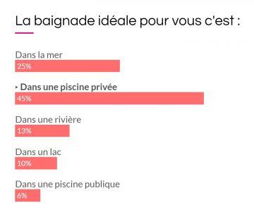 Capture d'écran du dernier sondage de l'Observatoire Piscinelle